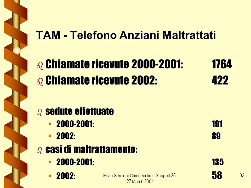 TAM - Telefono Anziani Maltrattati