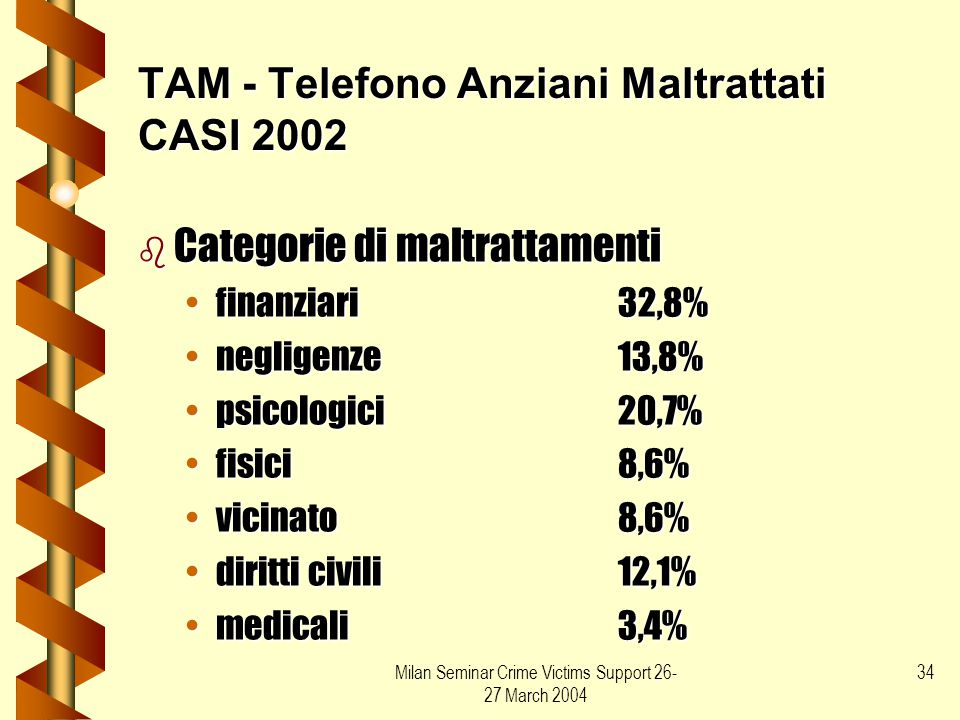 TAM - Telefono Anziani Maltrattati CASI 2002