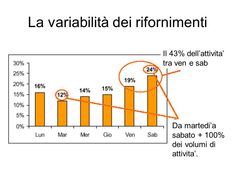 La variabilità dei rifornimenti