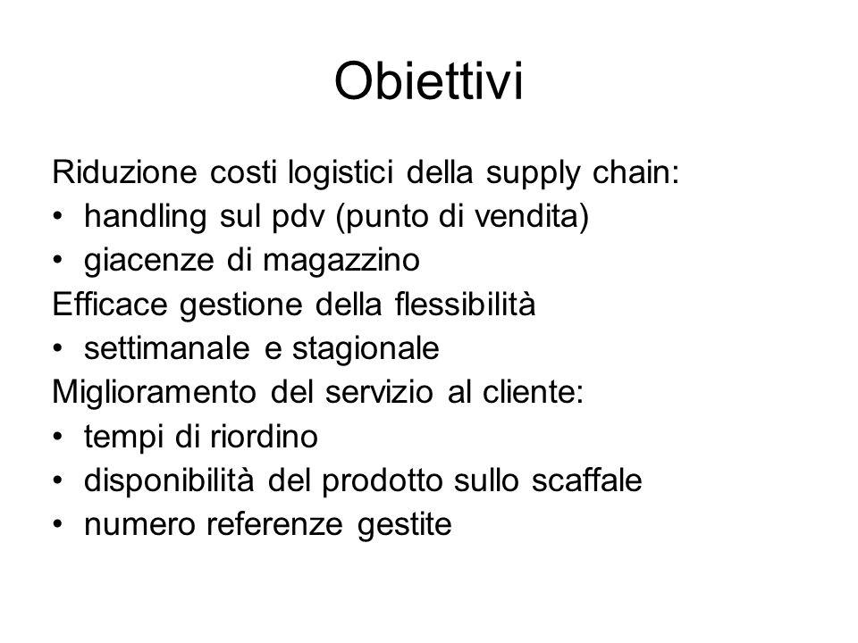 Obiettivi Riduzione costi logistici della supply chain: