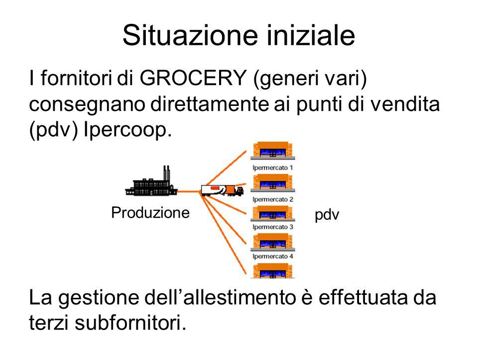 Situazione iniziale I fornitori di GROCERY (generi vari) consegnano direttamente ai punti di vendita (pdv) Ipercoop.