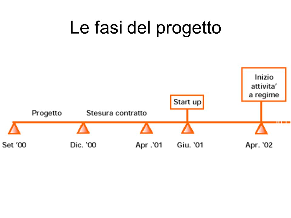Le fasi del progetto