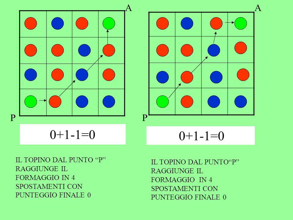 A A. P. P. 0+1-1=0. 0+1-1=0. IL TOPINO DAL PUNTO P RAGGIUNGE IL FORMAGGIO IN 4 SPOSTAMENTI CON PUNTEGGIO FINALE 0.