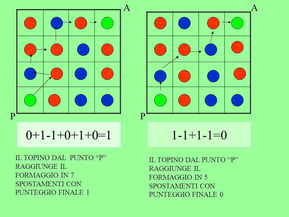0+1-1+0+1+0=1 0+1-1+0+1+0=1 1-1+1-1=0 A A P P