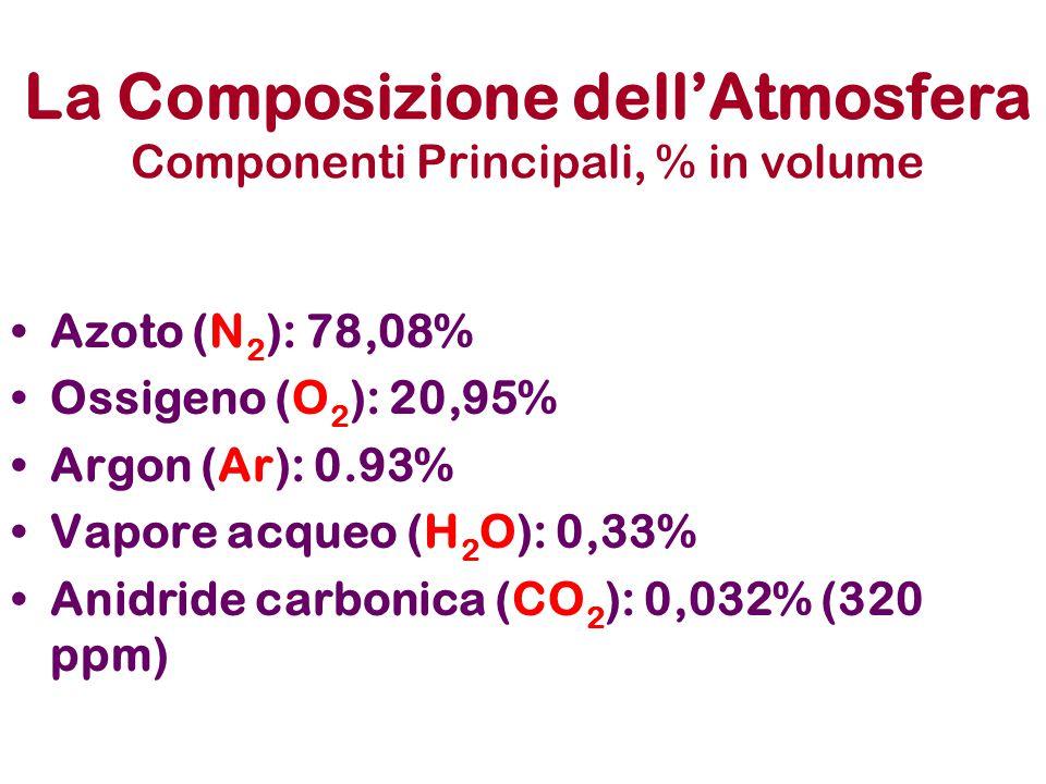 La Composizione dell'Atmosfera Componenti Principali, % in volume