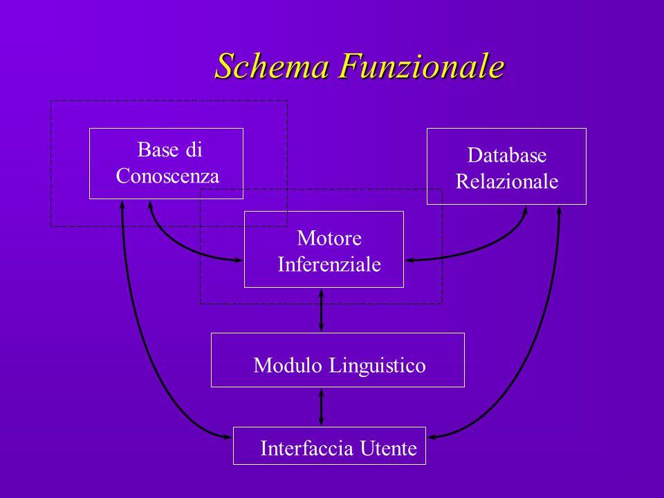Schema Funzionale Base di Database Conoscenza Relazionale Motore