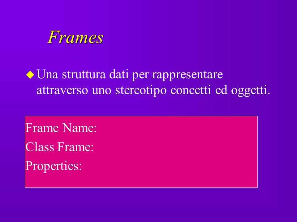 Frames Una struttura dati per rappresentare attraverso uno stereotipo concetti ed oggetti. Frame Name: