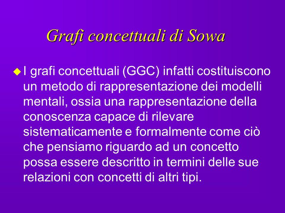 Grafi concettuali di Sowa