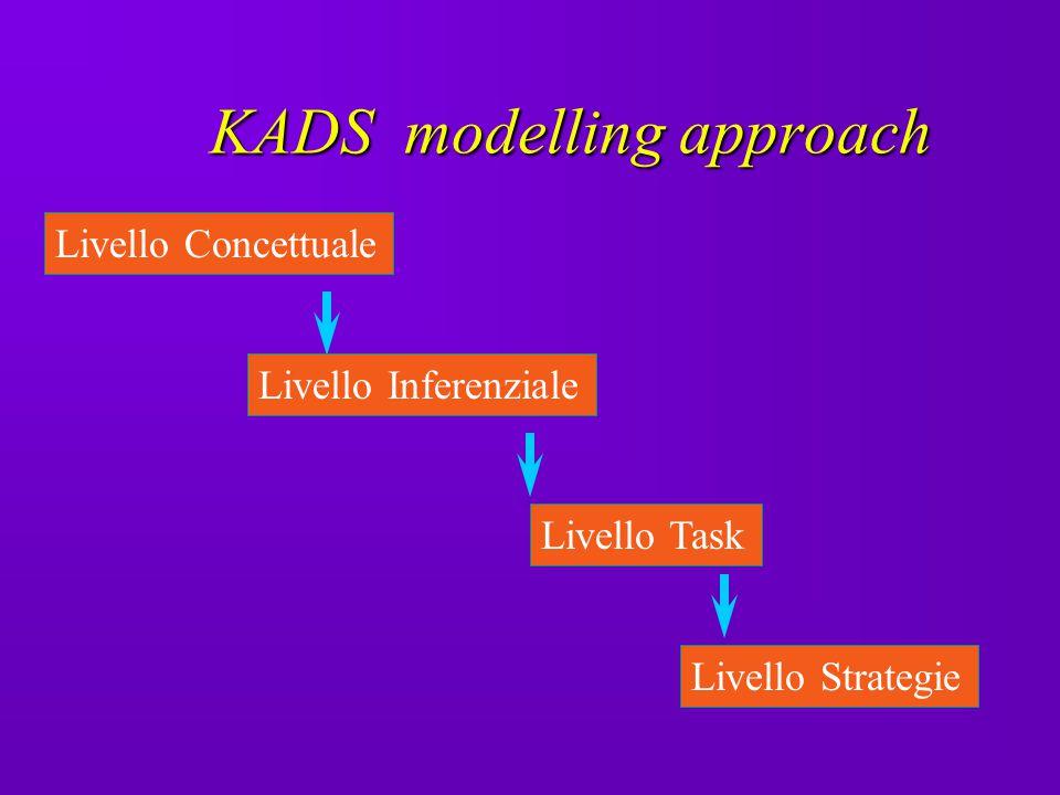 KADS modelling approach