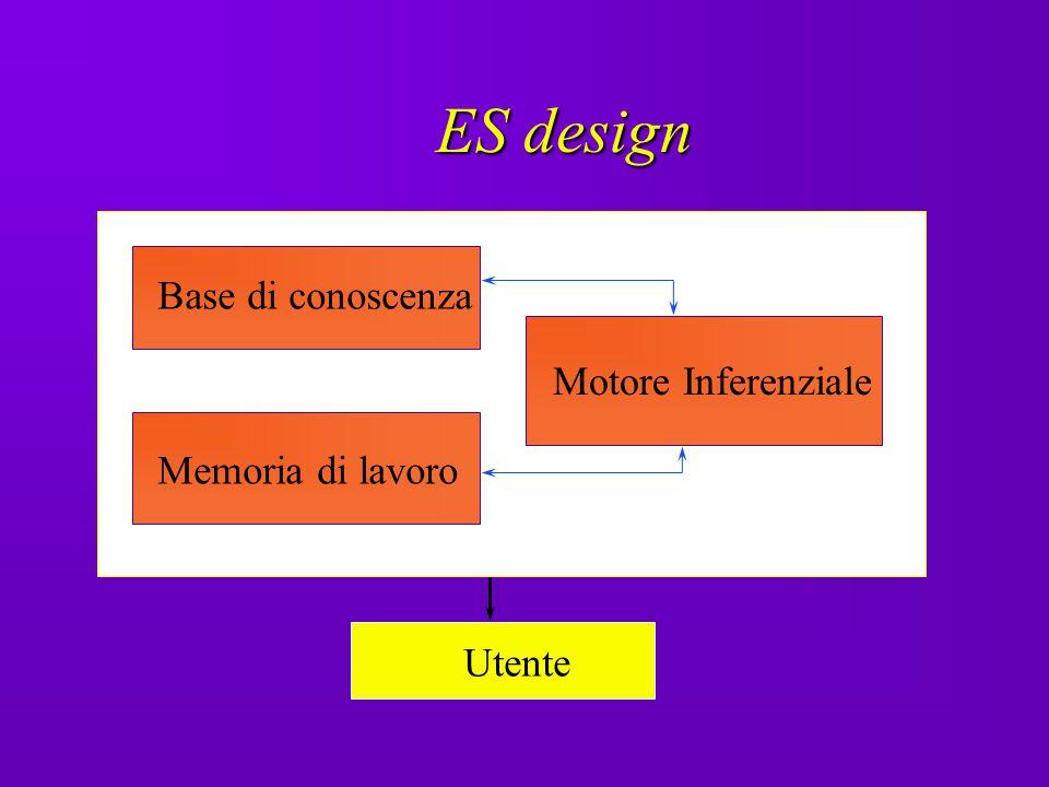 ES design Base di conoscenza Motore Inferenziale Memoria di lavoro