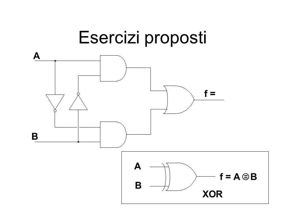Esercizi proposti A f = B A f = A B B XOR
