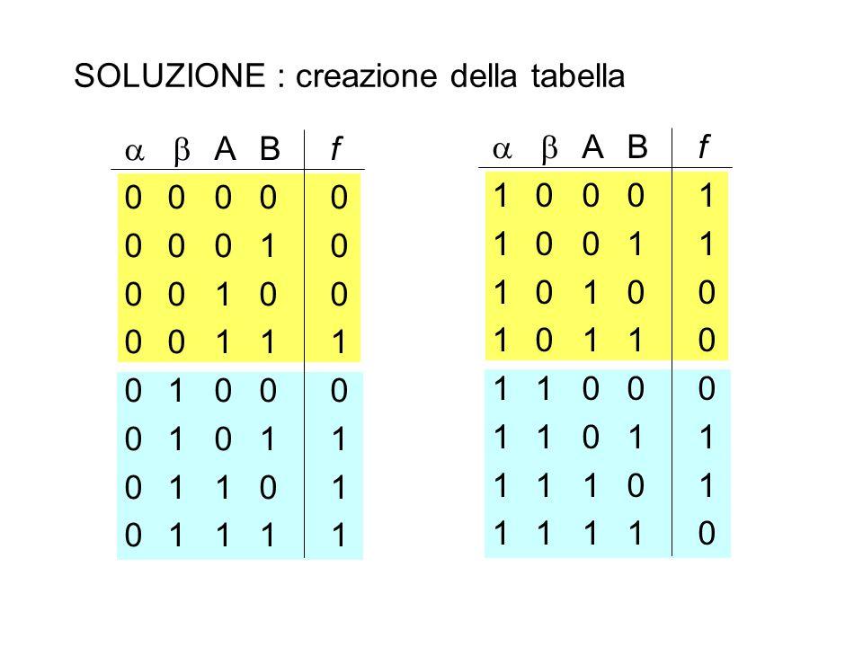 SOLUZIONE : creazione della tabella