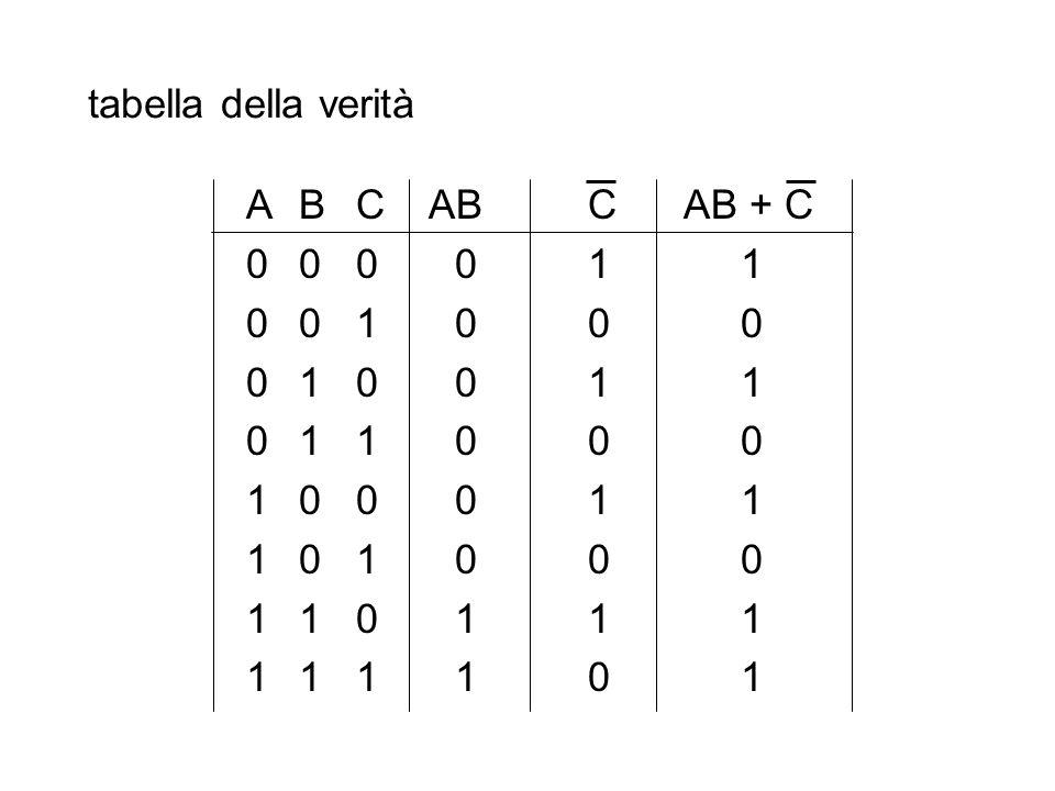 tabella della verità A B C AB C AB + C. 0 0 0 0 1 1. 0 0 1 0 0 0. 0 1 0 0 1 1. 0 1 1 0 0 0.