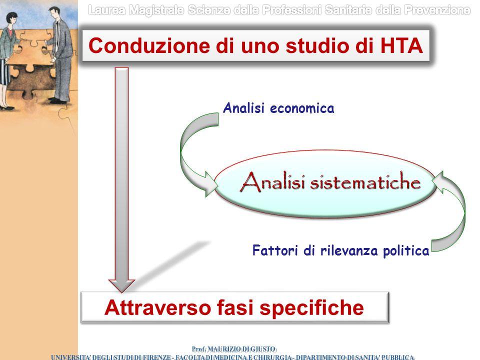 Conduzione di uno studio di HTA Attraverso fasi specifiche
