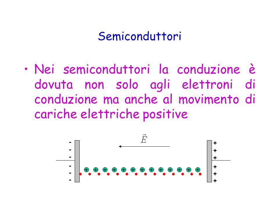 Semiconduttori Nei semiconduttori la conduzione è dovuta non solo agli elettroni di conduzione ma anche al movimento di cariche elettriche positive.