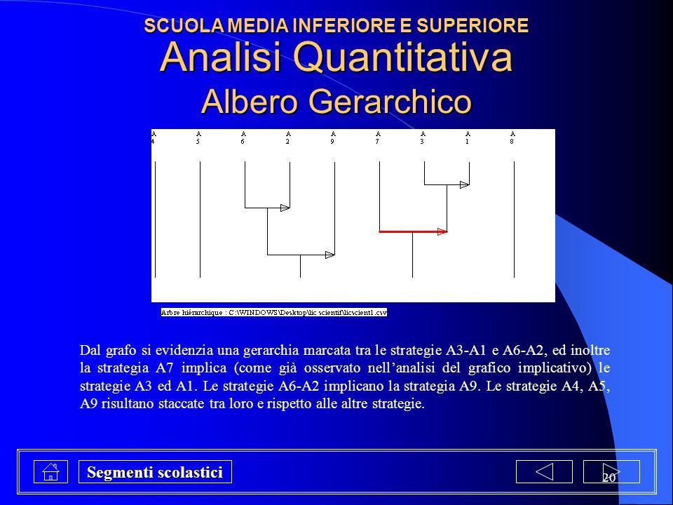 Analisi Quantitativa Albero Gerarchico