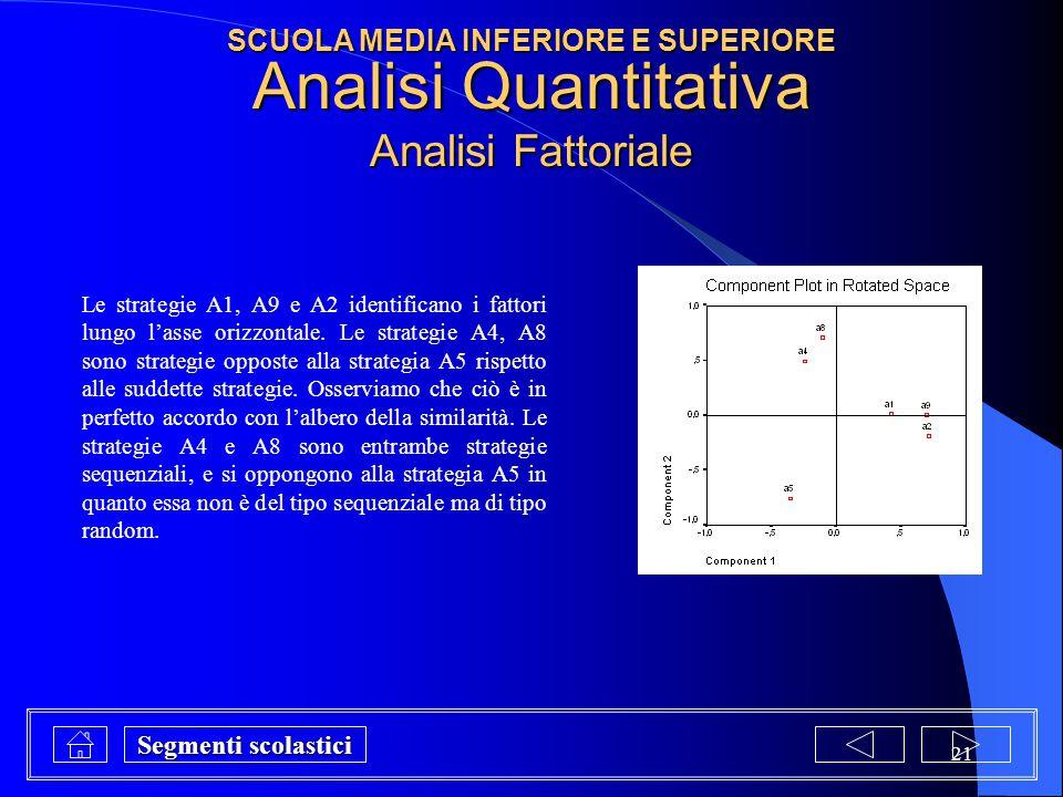 Analisi Quantitativa Analisi Fattoriale
