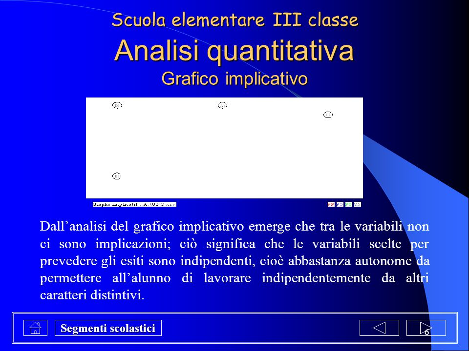 Analisi quantitativa Grafico implicativo