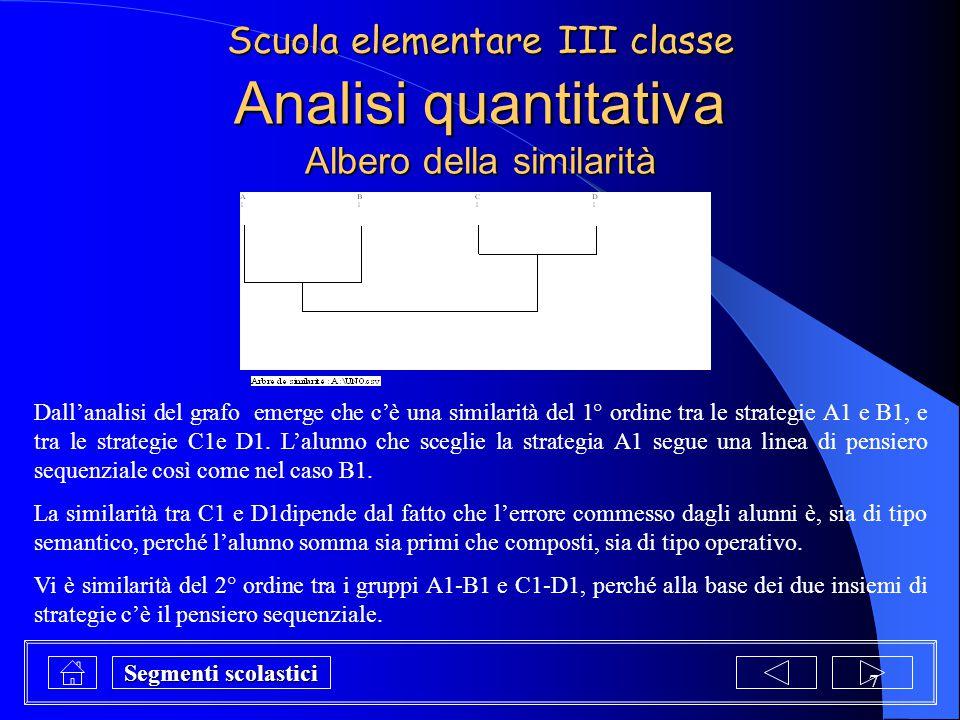 Analisi quantitativa Albero della similarità