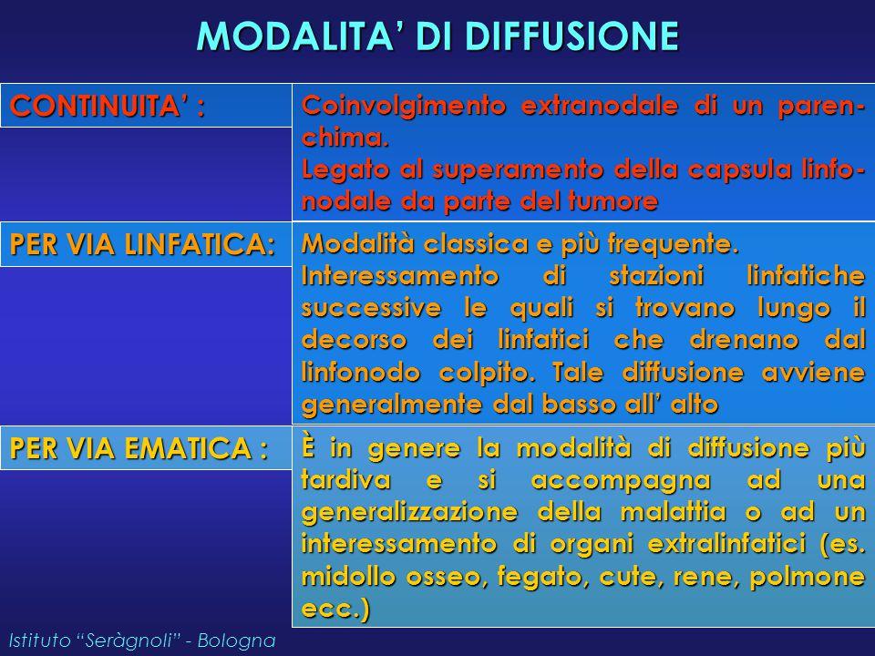 MODALITA' DI DIFFUSIONE