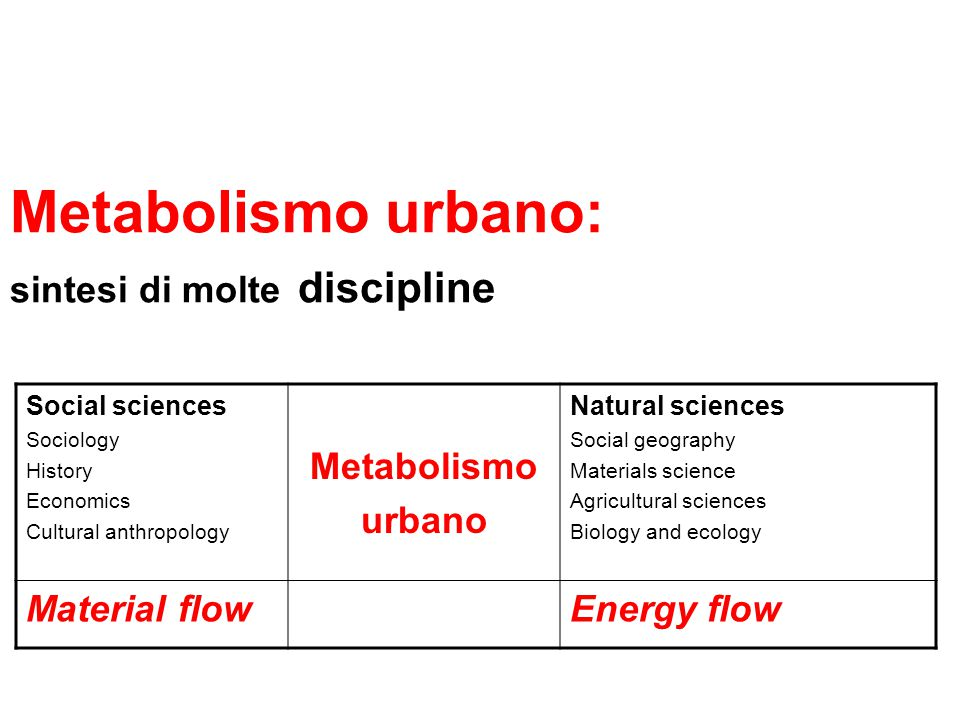 Metabolismo urbano: sintesi di molte discipline