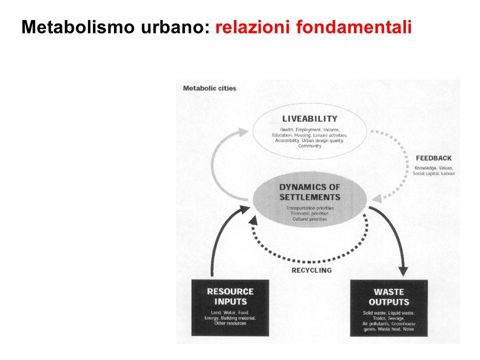 Metabolismo urbano: relazioni fondamentali