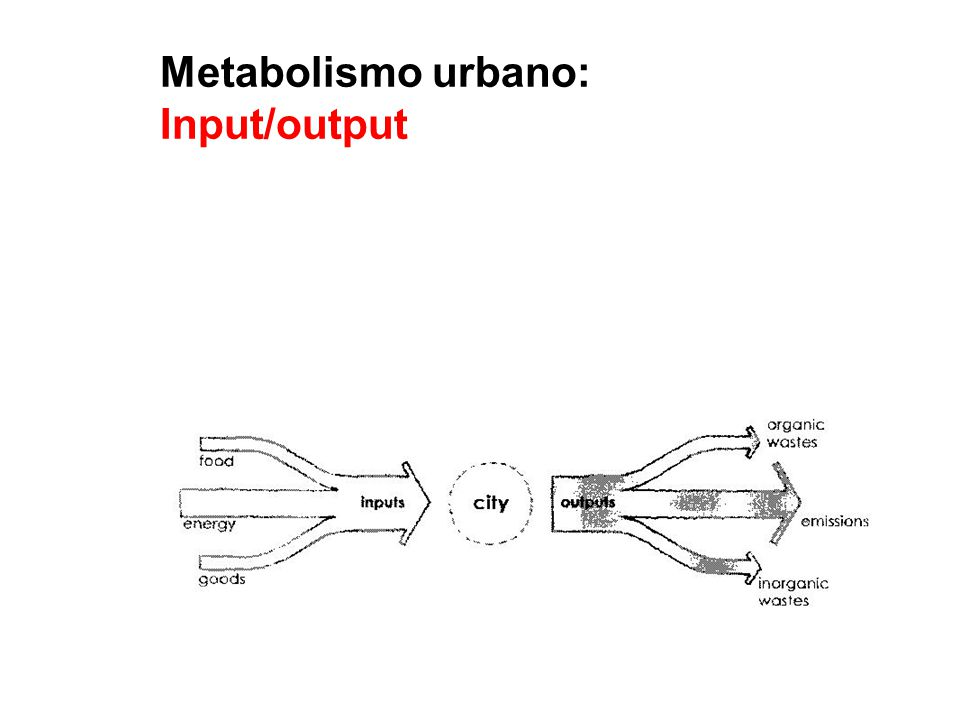 Metabolismo urbano: Input/output