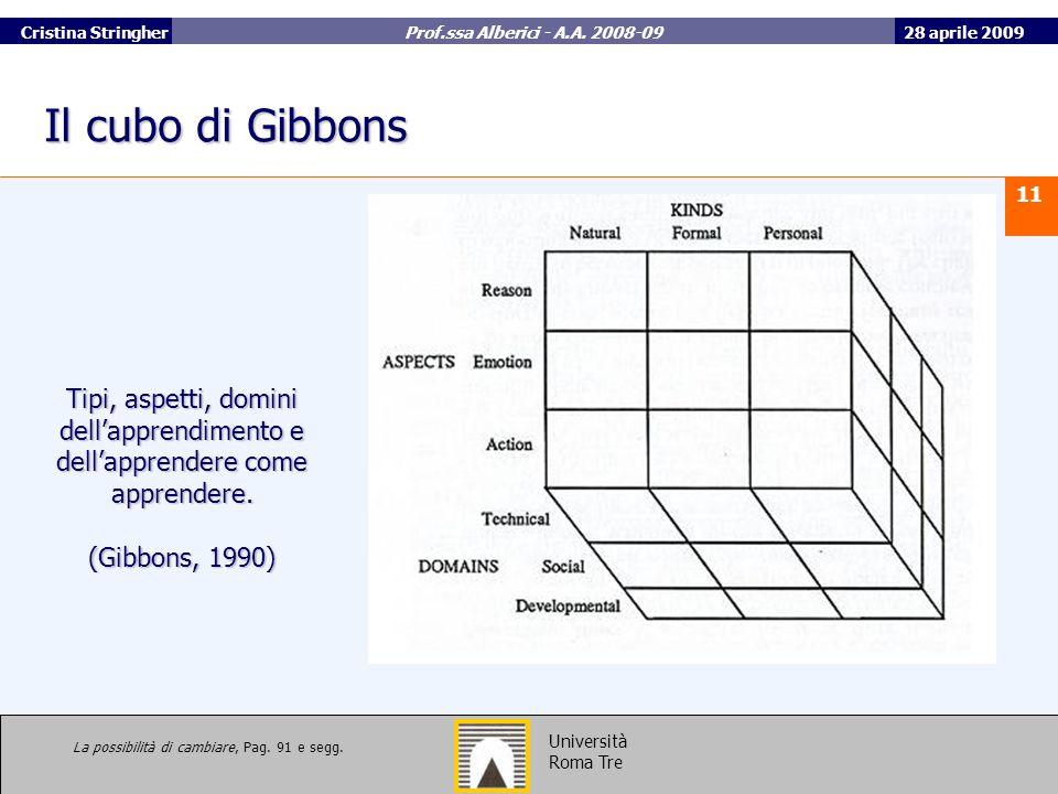 Il cubo di Gibbons Tipi, aspetti, domini dell'apprendimento e dell'apprendere come apprendere. (Gibbons, 1990)