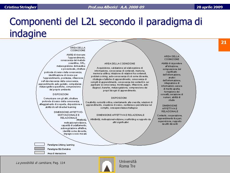 Componenti del L2L secondo il paradigma di indagine