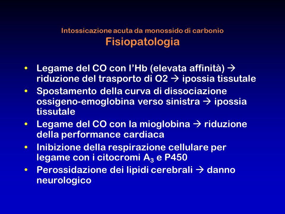 Intossicazione acuta da monossido di carbonio Fisiopatologia