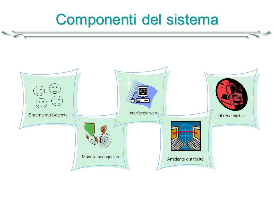 Componenti del sistema
