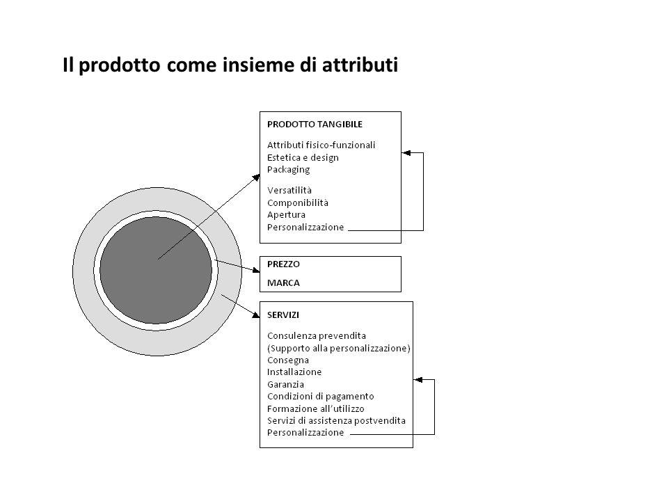 Il prodotto come insieme di attributi