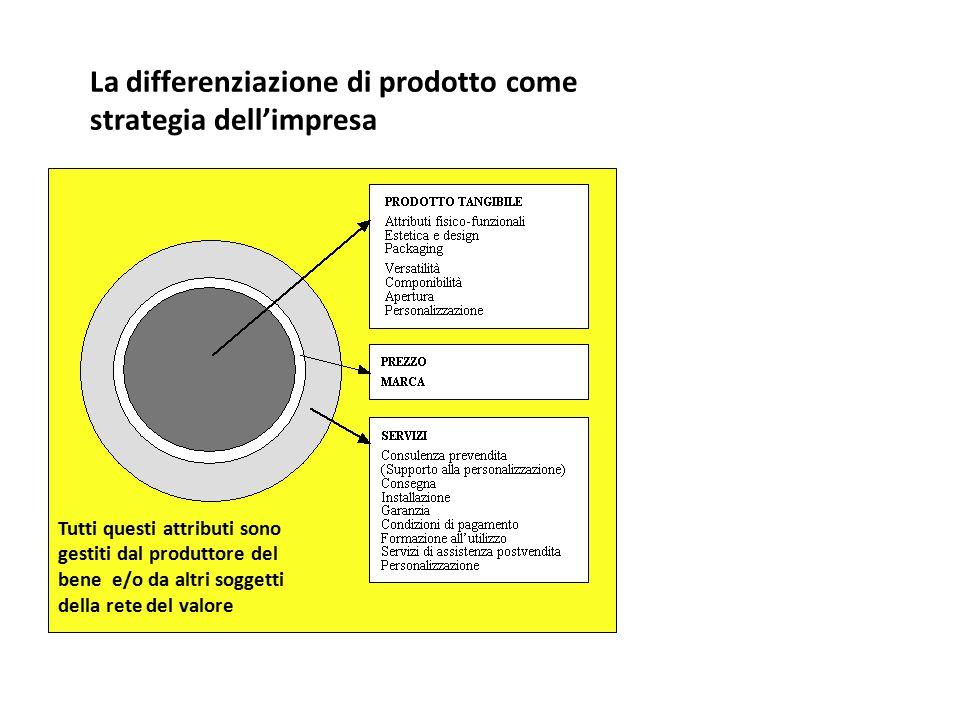 La differenziazione di prodotto come strategia dell'impresa