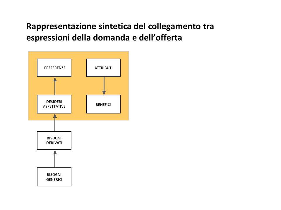 Rappresentazione sintetica del collegamento tra espressioni della domanda e dell'offerta