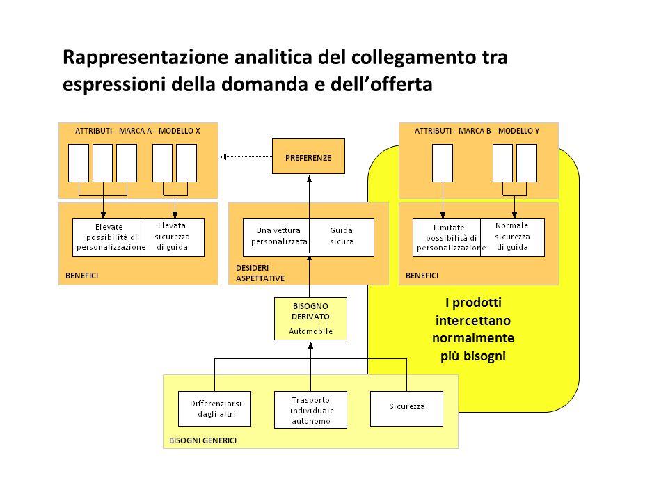 Rappresentazione analitica del collegamento tra espressioni della domanda e dell'offerta