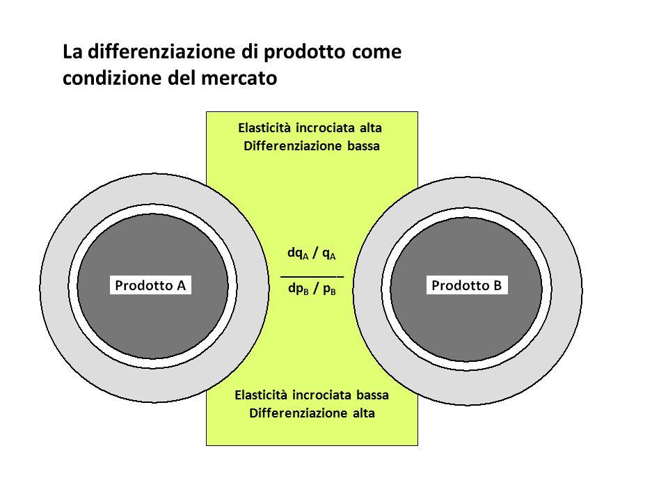 La differenziazione di prodotto come condizione del mercato