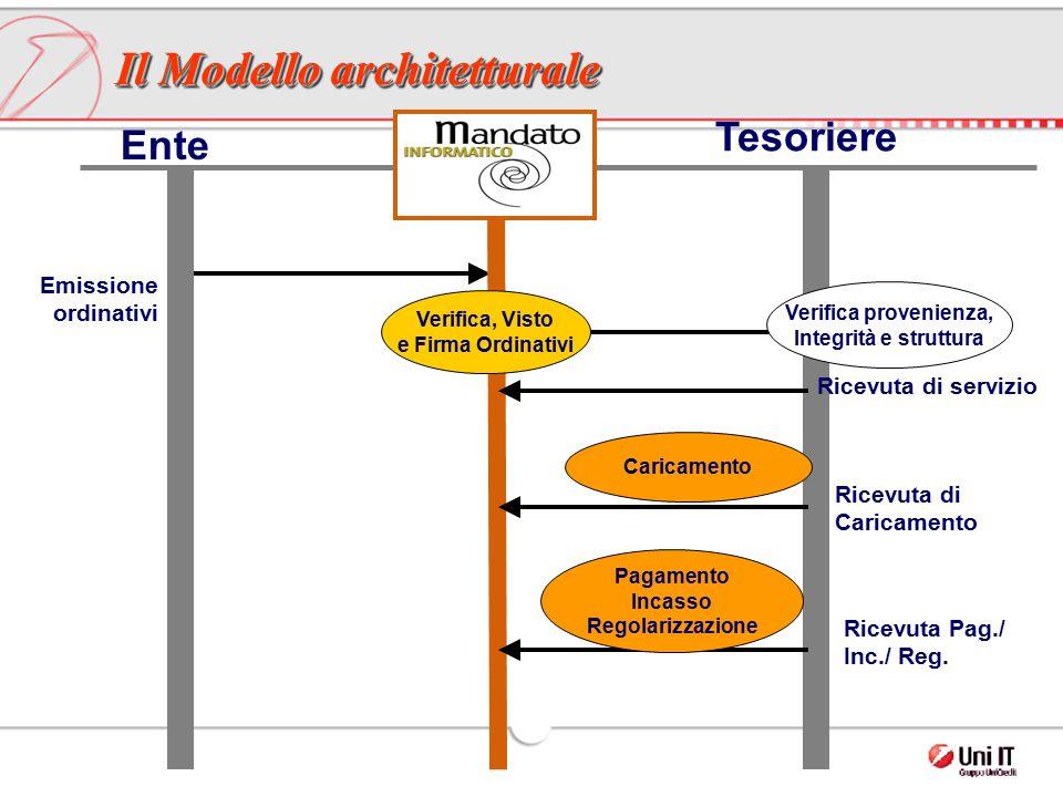 Il Modello architetturale