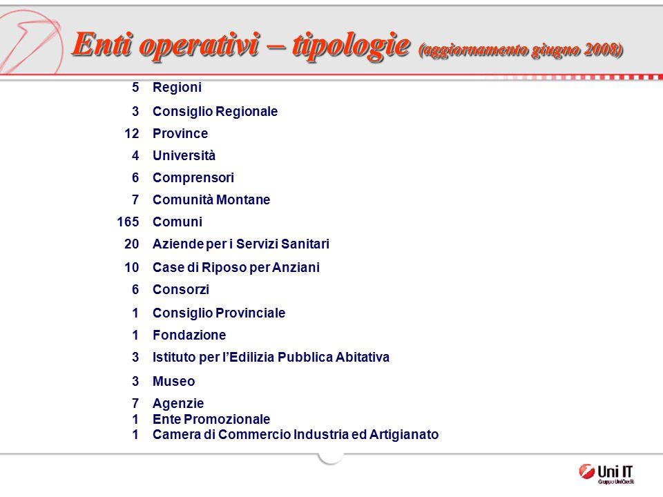 Enti operativi – tipologie (aggiornamento giugno 2008)