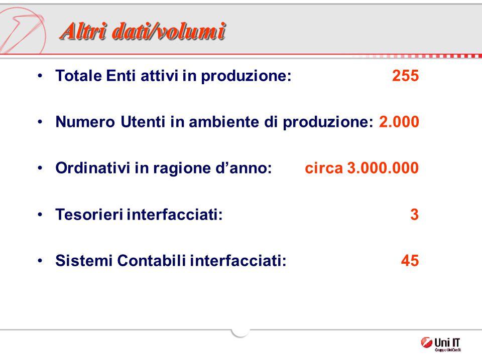 Altri dati/volumi Totale Enti attivi in produzione: 255