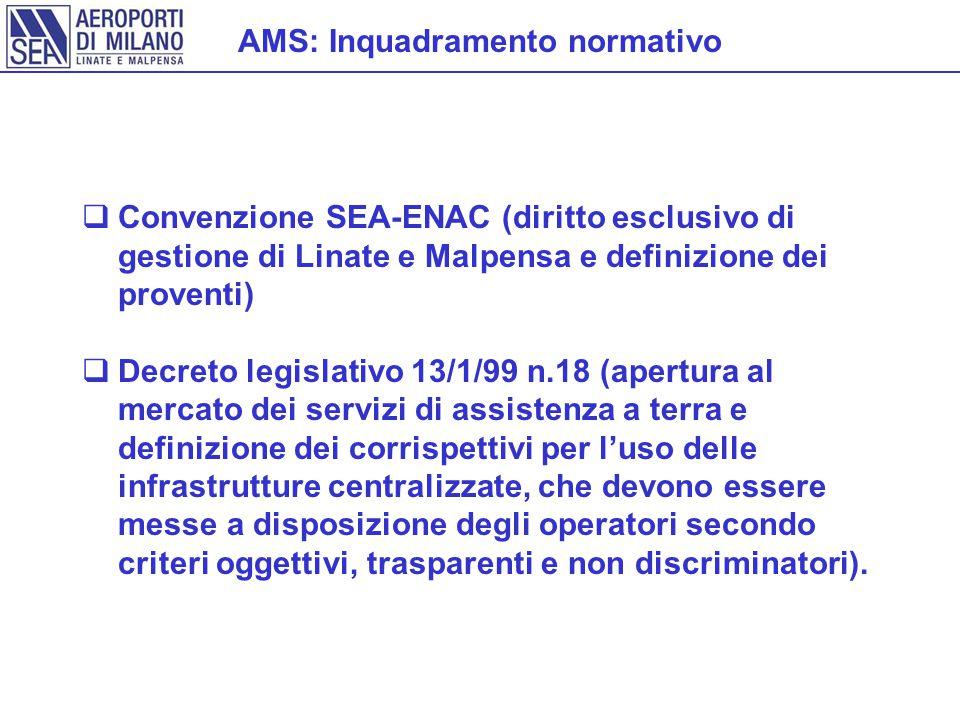 AMS: Inquadramento normativo