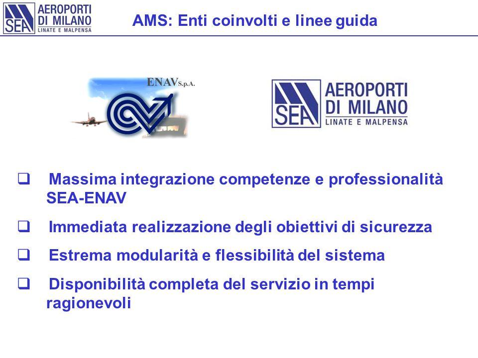 AMS: Enti coinvolti e linee guida