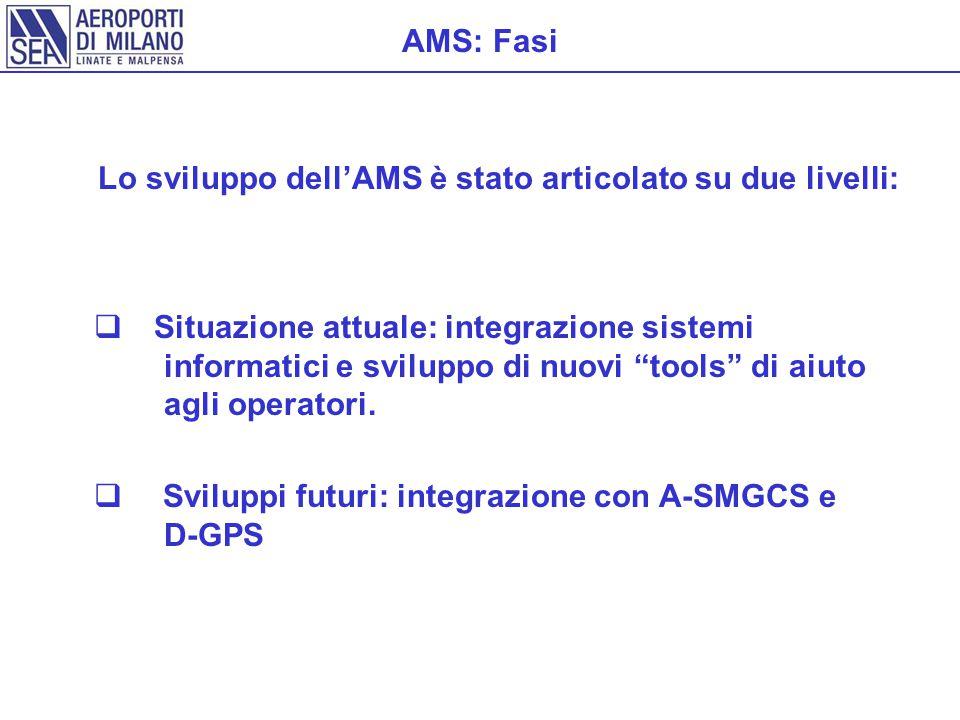 AMS: Fasi Lo sviluppo dell'AMS è stato articolato su due livelli: