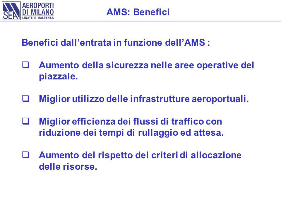 AMS: Benefici Benefici dall'entrata in funzione dell'AMS : Aumento della sicurezza nelle aree operative del piazzale.