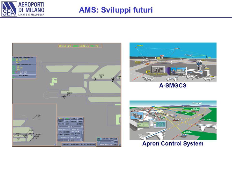AMS: Sviluppi futuri A-SMGCS Apron Control System