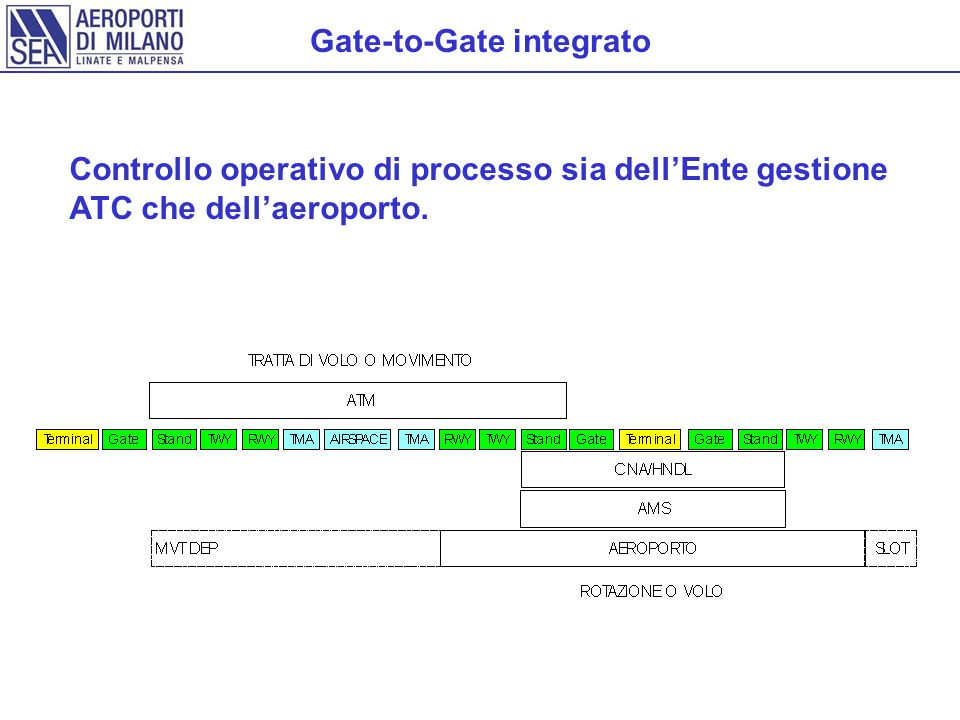 Gate-to-Gate integrato