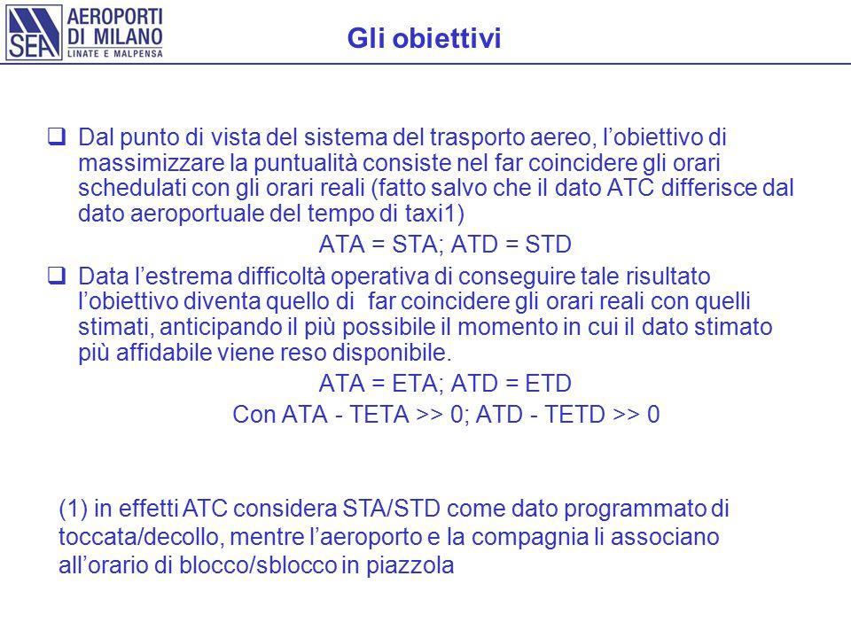 Con ATA - TETA >> 0; ATD - TETD >> 0