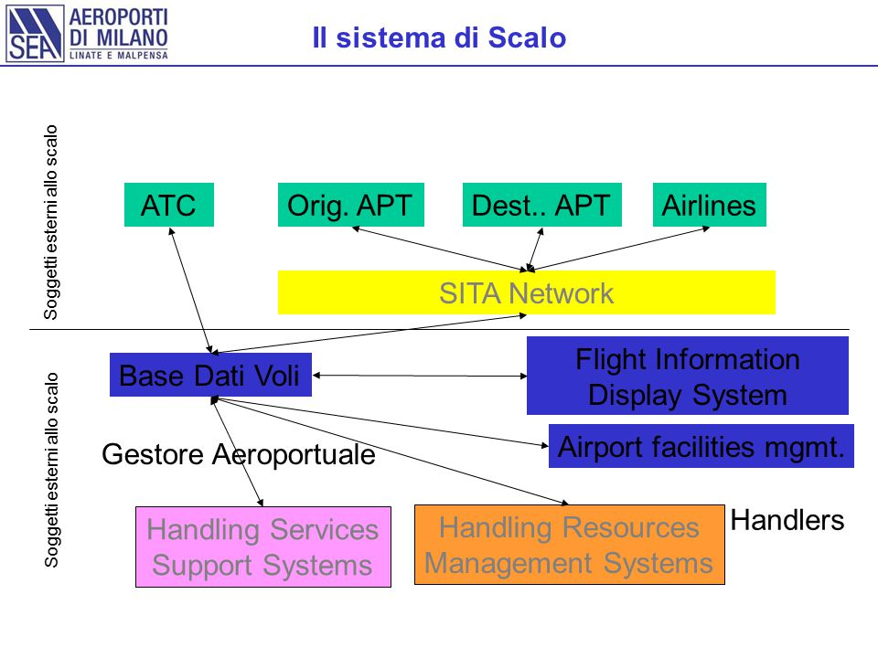 Airport facilities mgmt. Gestore Aeroportuale
