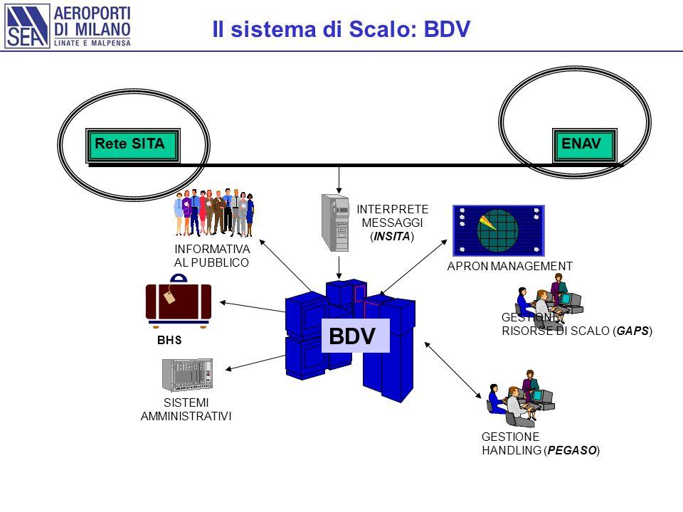 Il sistema di Scalo: BDV