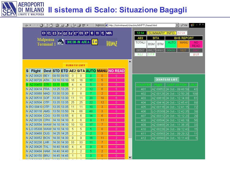 Il sistema di Scalo: Situazione Bagagli