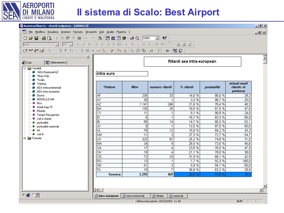 Il sistema di Scalo: Best Airport